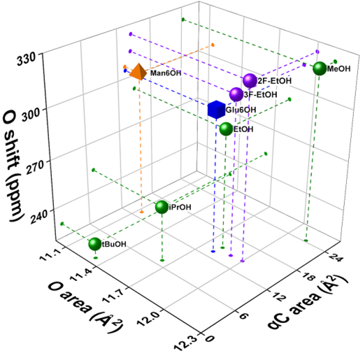 plot of chemical subspace occupied by compounds tested