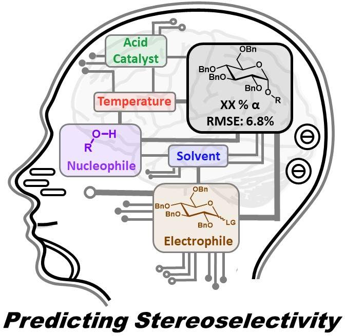 graphical abstract for predicting stereoselectivity using machine learning
