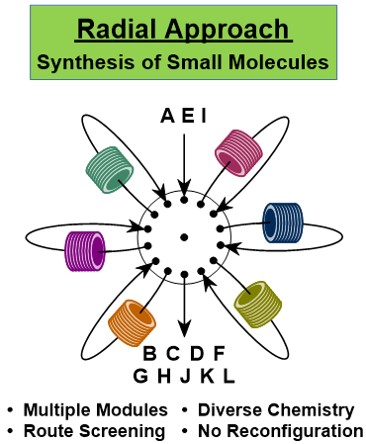 Concept of radial synthesis, where flow reaction modules are arranged radially, and equally accessibly, about a core switching station