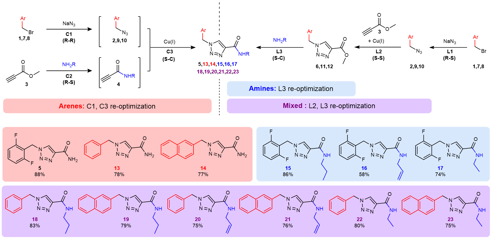 multiple synthesis pathways can be used for synthesizing substrate libraries using the radial synthesizer